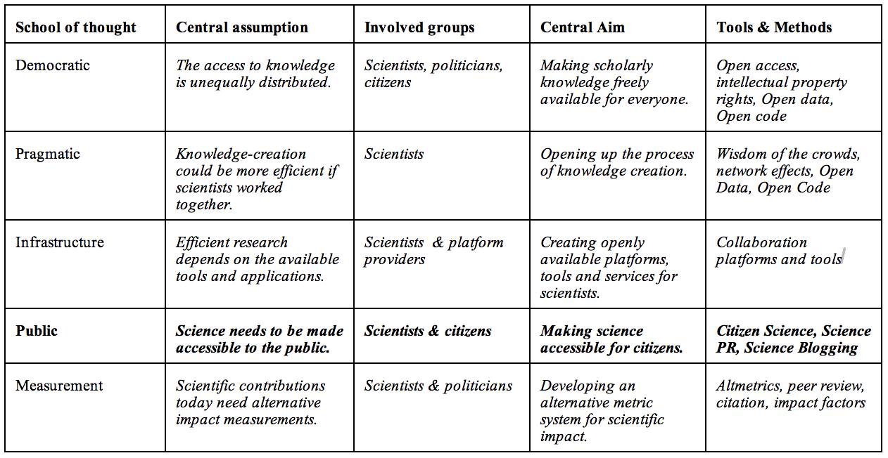 openscience table1