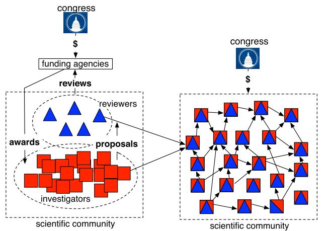 funding-system