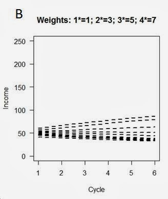 Simulation using linear weighting of * levels. Each line is average for institutions in a given decile
