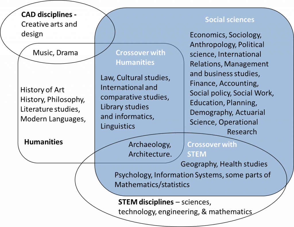 definition of social science research How can the answer be improved.