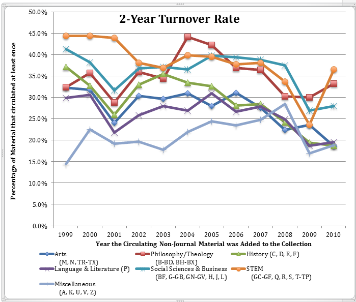 miller humanities 2 year turnover