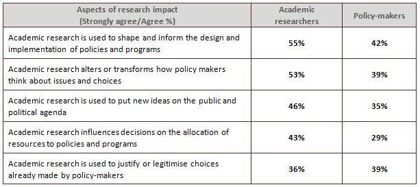 policymakers survey australia