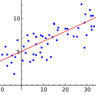438px-Linear_regression.small