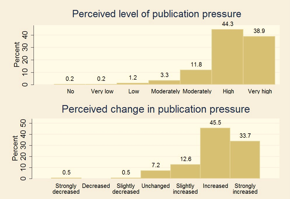 publication pressure level change
