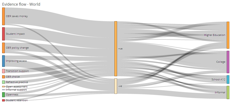 oer impact map2
