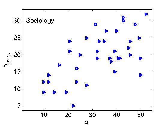 fig1 hindex2008 sociology