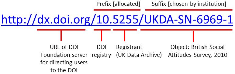 Digital Object Identifiers: St...