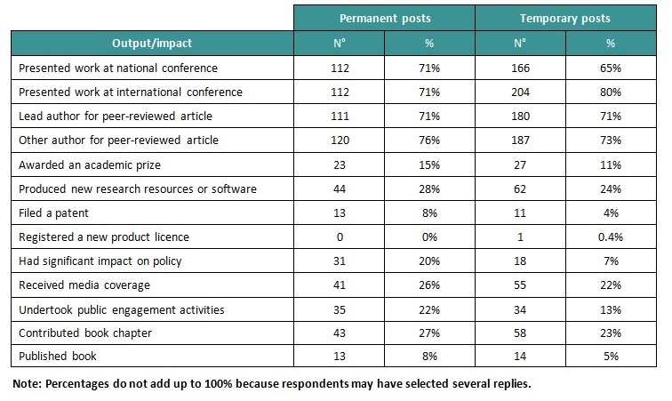 early career researchers outputs impacts table 1