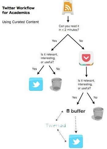 twitter workflow