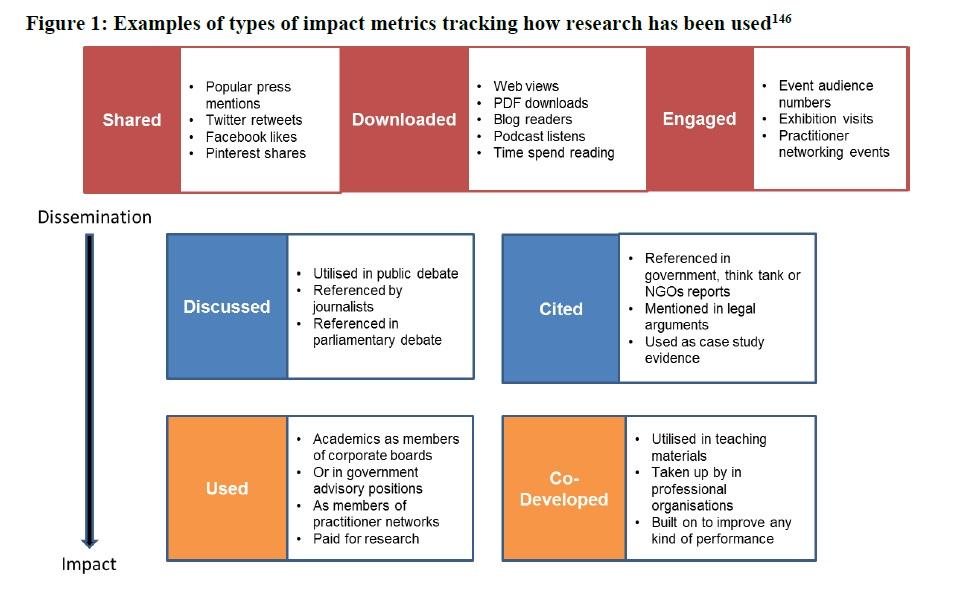 figure 1 impact metrics tracking