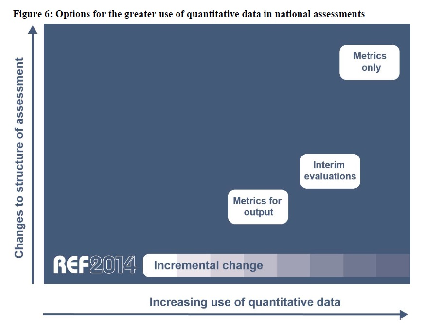 figure 6 hefce metrics ref2014 quantitative data