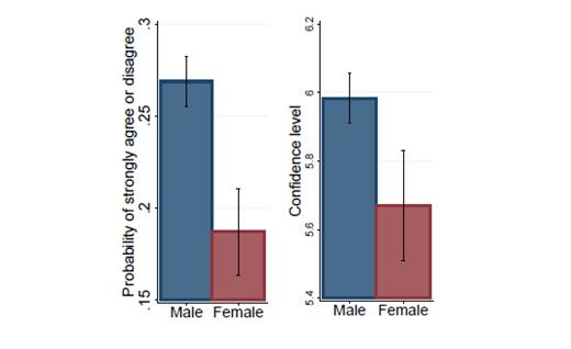 gender balance academia confidence 1
