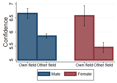 gender balance academia confidence 2