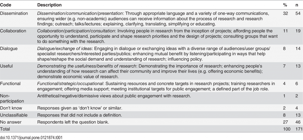 journal.pone.table1 researchers definitions PE