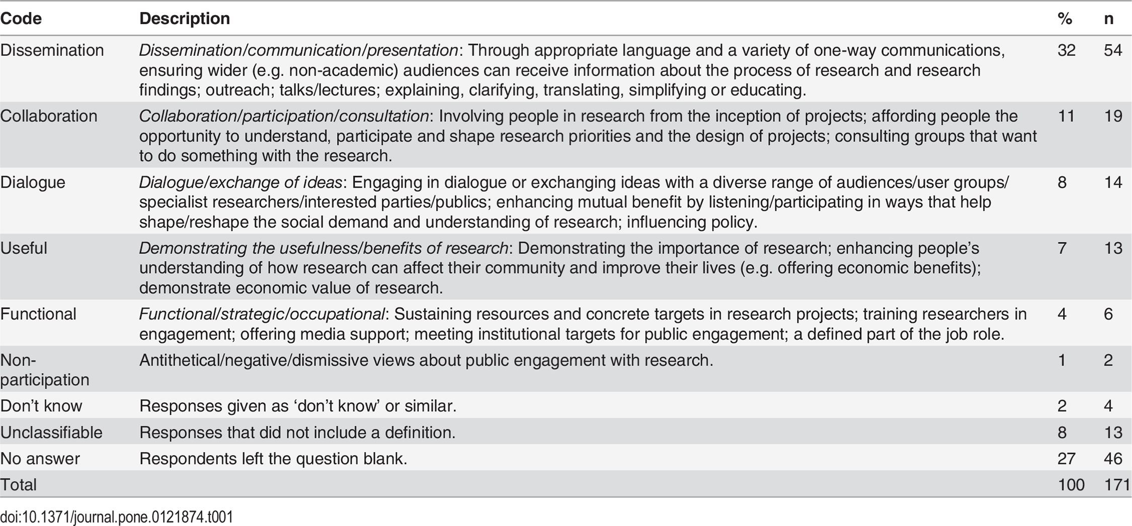 impact of social sciences research impact and public engagement journal pone table1 researchers definitions pe