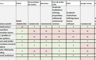 scholarlyidentity table featured