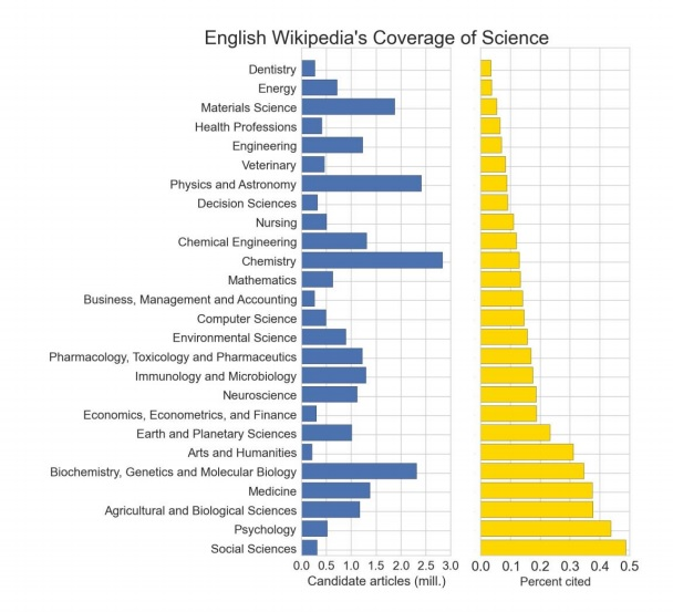 figure 1 wikipedia open access