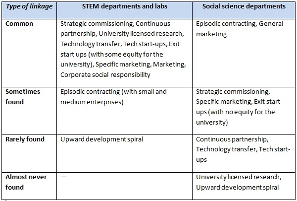 table1 business linkages