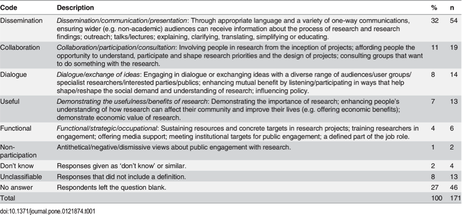 table1researchers def