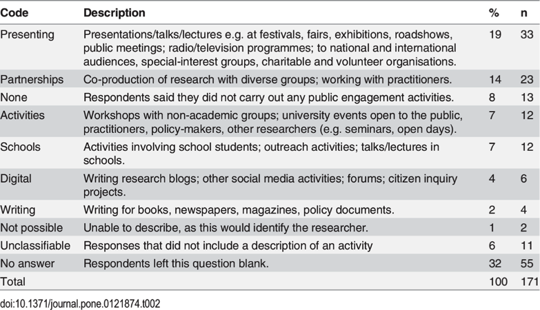 table2 researchers descriptions