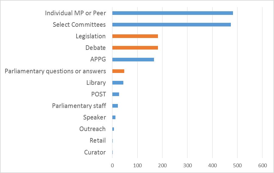 parliament impact case studiesfig 1