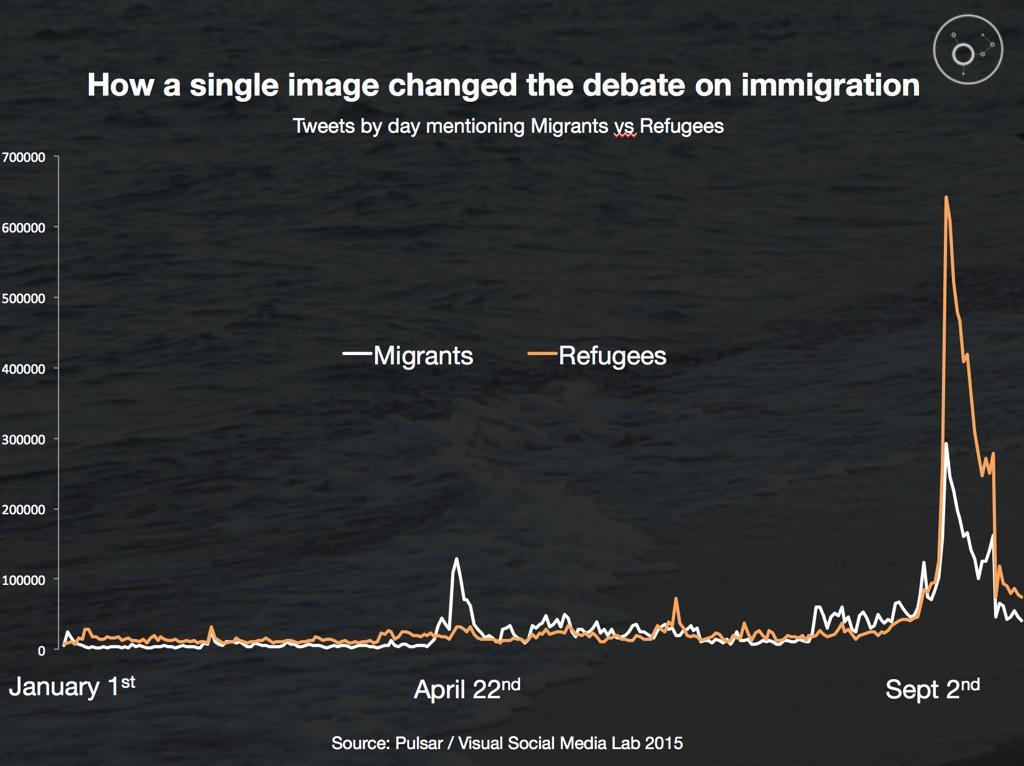 social data immigration