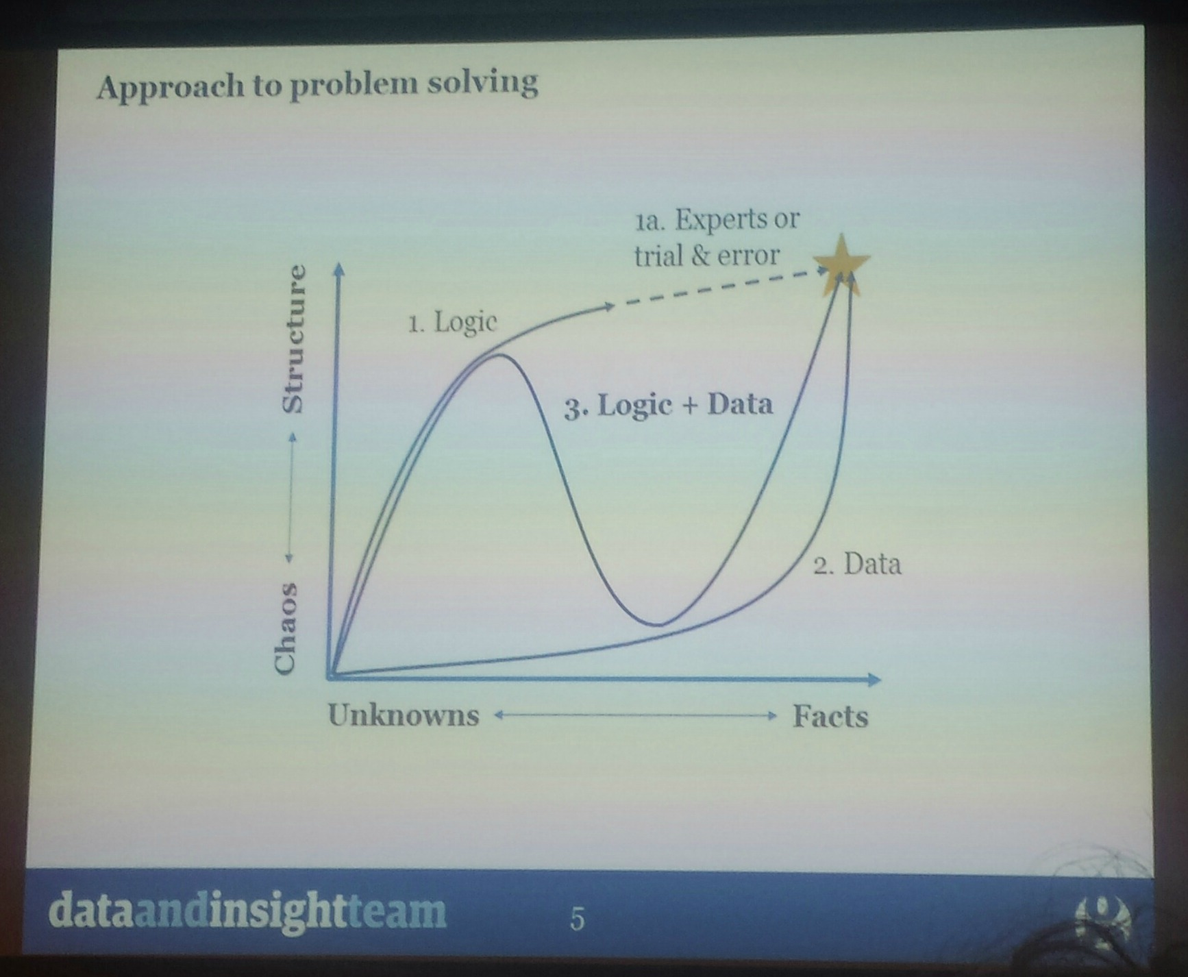 social data problem solving