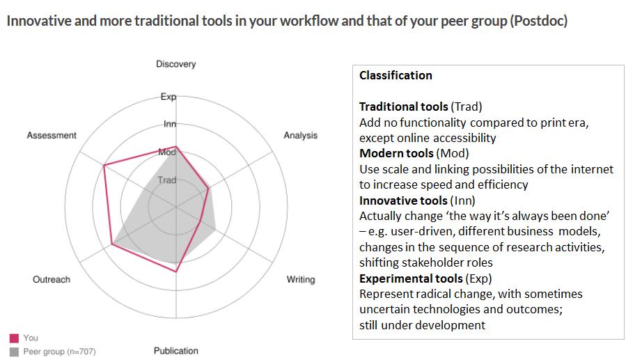 author tools 3