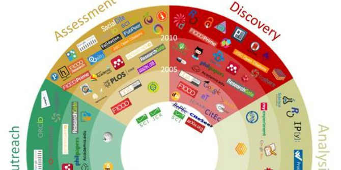 101 Innovations in Scholarly Communication: How researchers are getting to grip with the myriad of new tools.