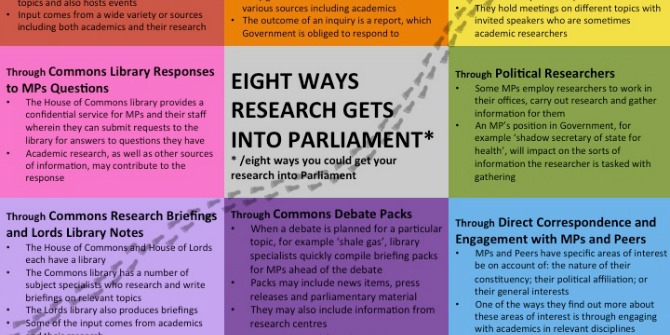 Essential Guide: Nine ways research gets into Parliament