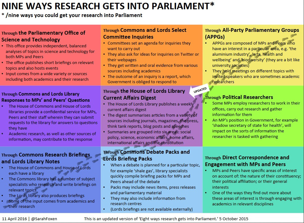 nine ways research gets into parliament
