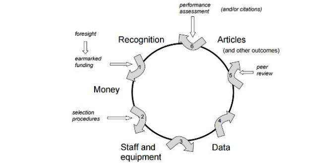 credibility cycle