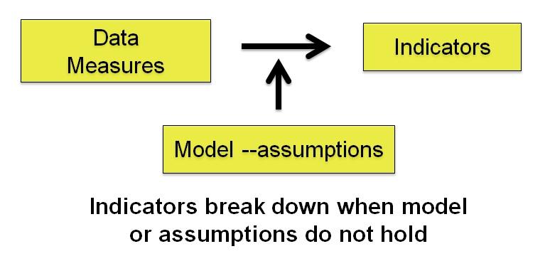 s and t indicators 1