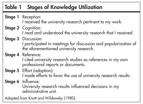 stacy konkiel stages of knowledge utilizaton