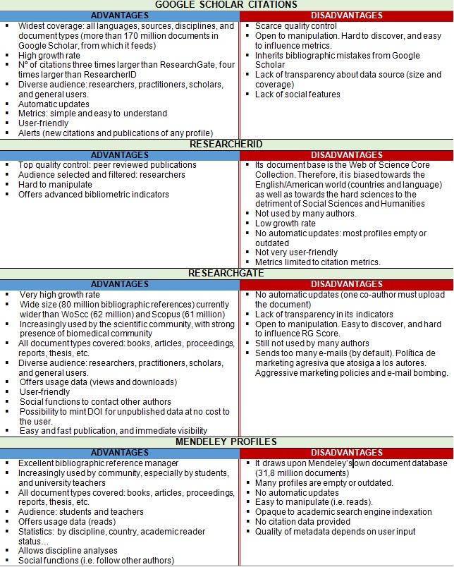 google scholar research gate comparison table