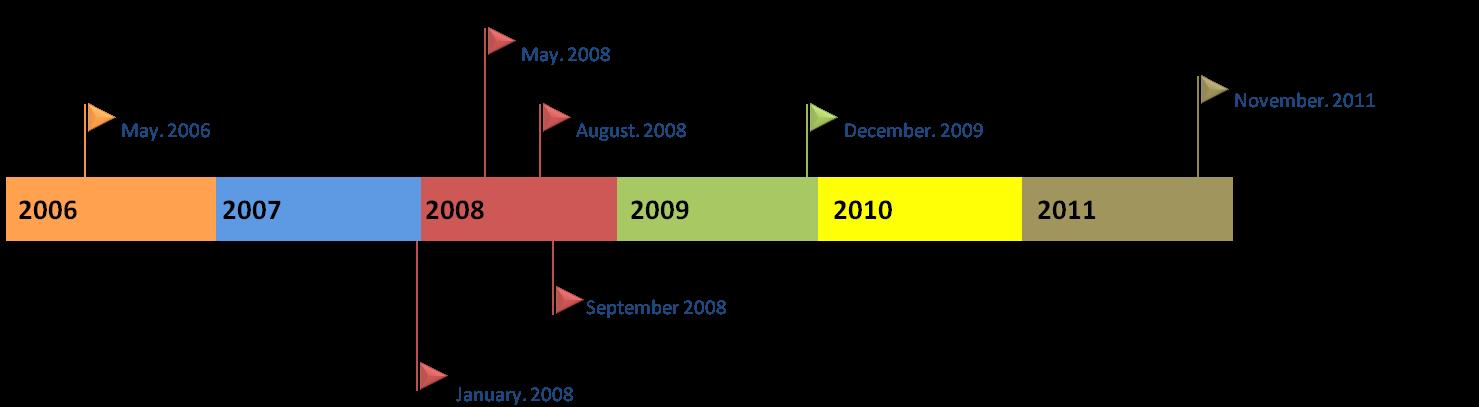 researchgate google scholar timeline