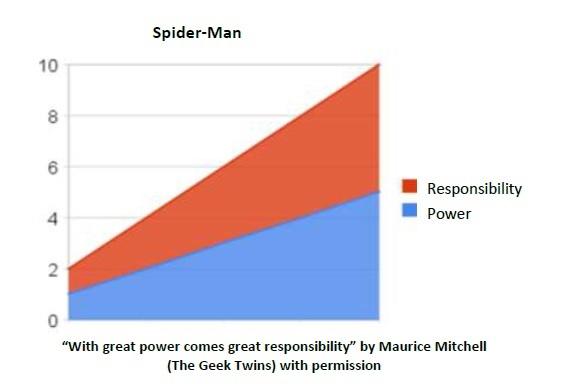 power responsibility