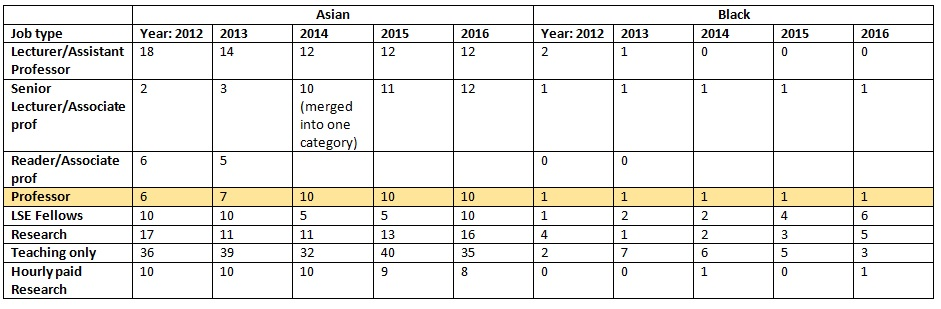 race in academy table 2 breakdown asian and black