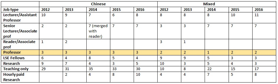 race in academy table 3 breakdown chinese and mixed