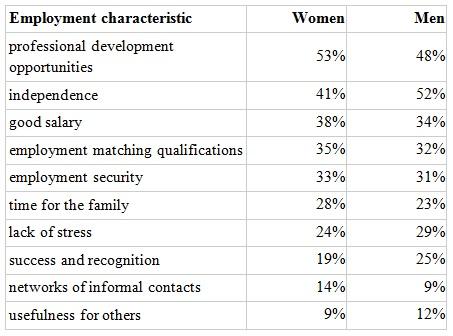 gender gap figure 1