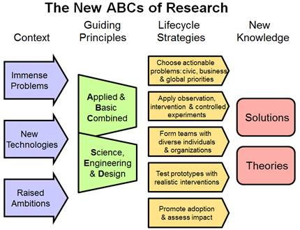 ABCs of research