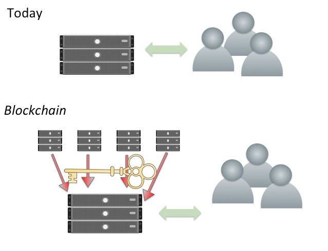 blockchain fig 1