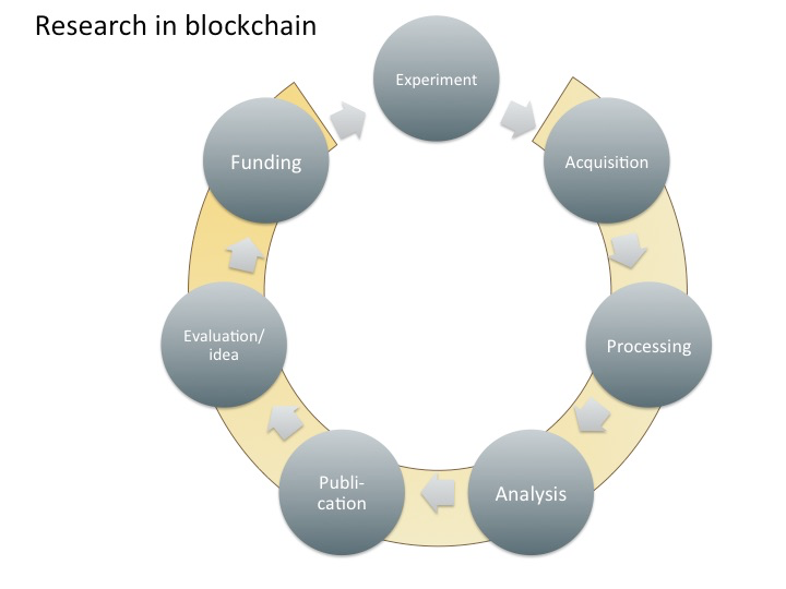 blockchain fig 3