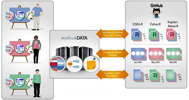 active-data