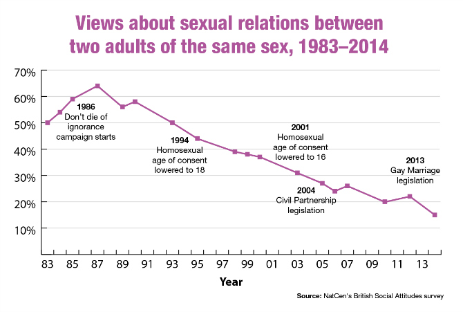 gay-couples-chart-01