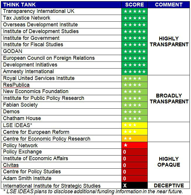 Impact of social sciences think tanks evidence and for Table 6 insurance rating