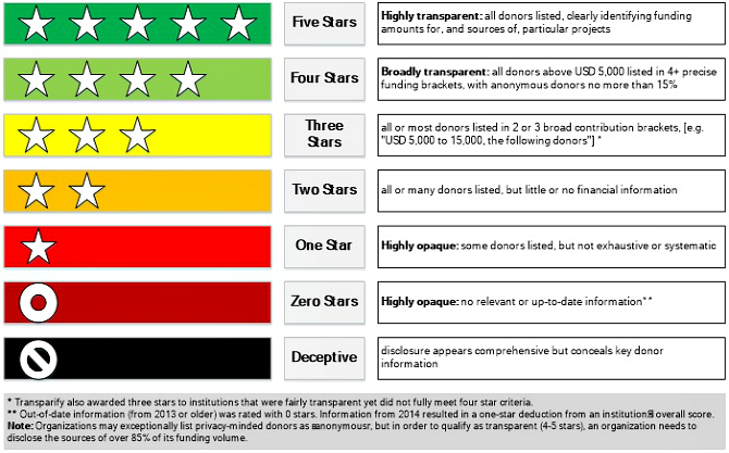 transparify-rating-system