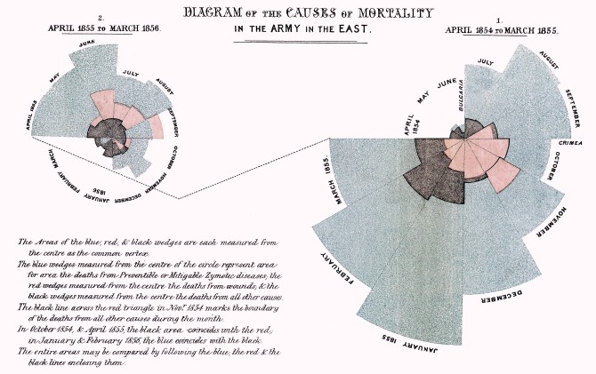 """""""Words divide, pictures unite"""" – great historic examples of the use of data visualisation for research communication"""