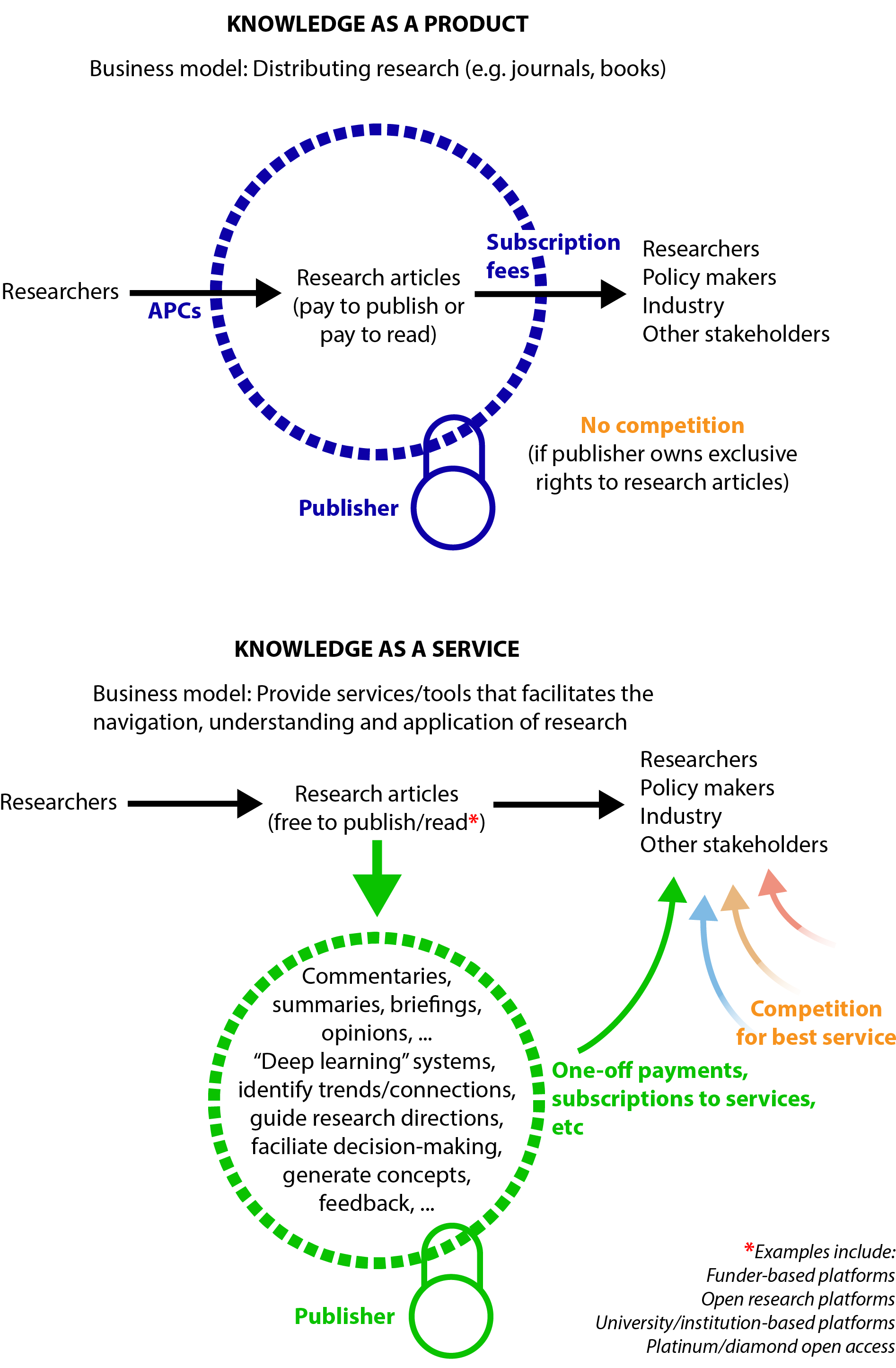 The future for academic publishers lies in navigating research, not