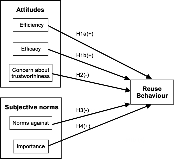 What factors do scientists perceive as promoting or hindering